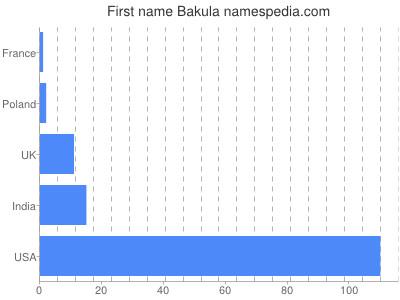 Given name Bakula