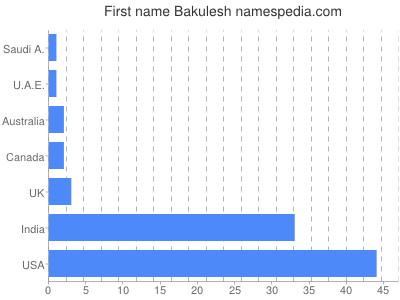 Given name Bakulesh