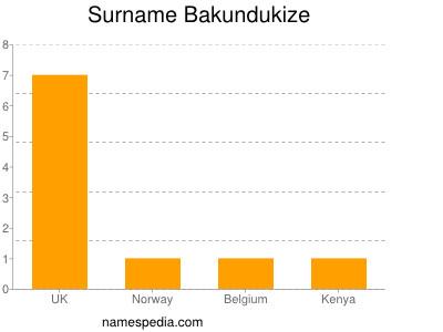 Familiennamen Bakundukize
