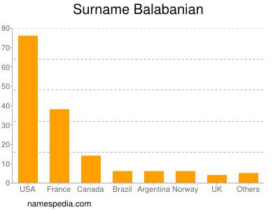 Surname Balabanian