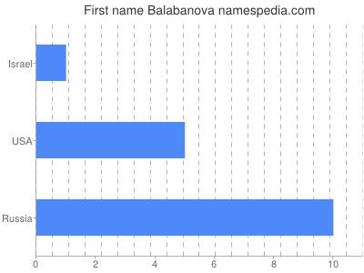prenom Balabanova