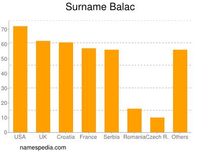 nom Balac