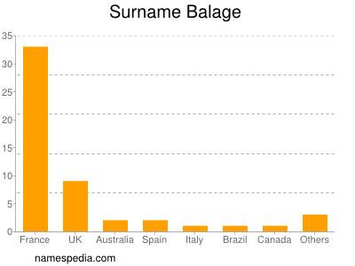 Surname Balage