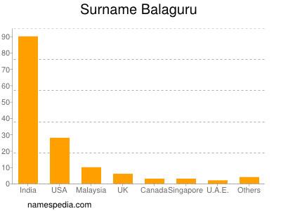 Surname Balaguru