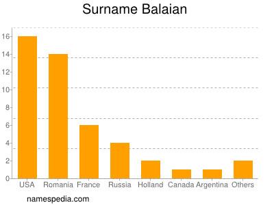 Surname Balaian