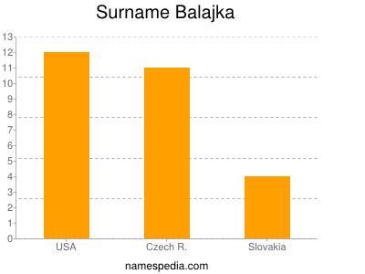 Surname Balajka
