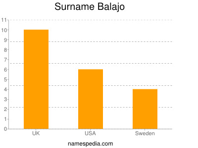 nom Balajo