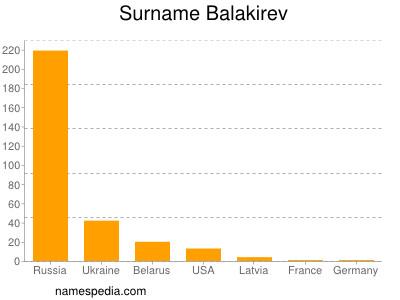 Surname Balakirev