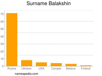Surname Balakshin