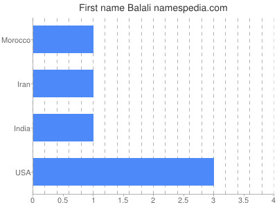Given name Balali