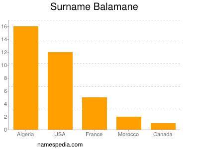 Surname Balamane
