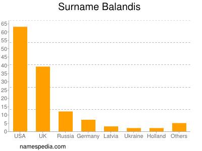 Surname Balandis