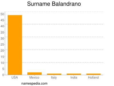 Surname Balandrano