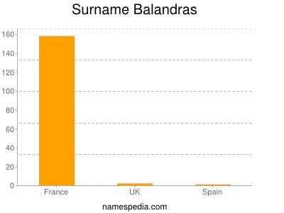 Surname Balandras