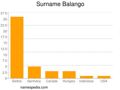 Surname Balango