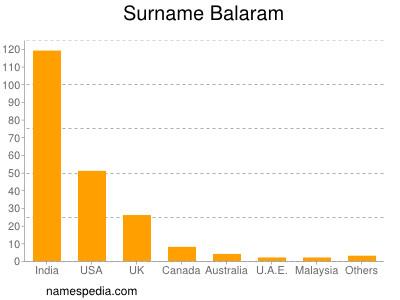 Surname Balaram