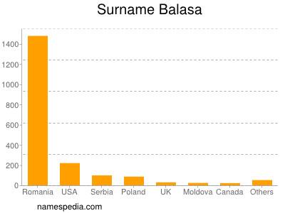 Surname Balasa