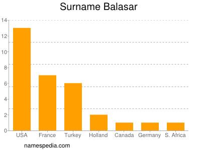 nom Balasar