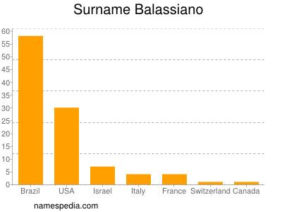 Surname Balassiano