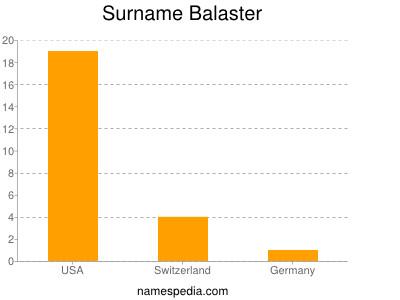 Surname Balaster
