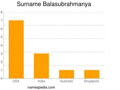 Surname Balasubrahmanya