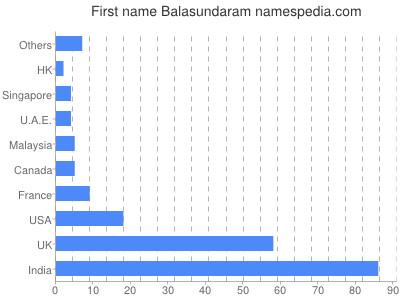 Given name Balasundaram