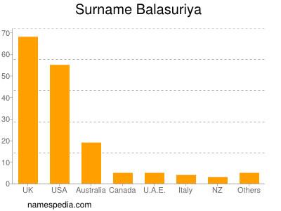 Surname Balasuriya