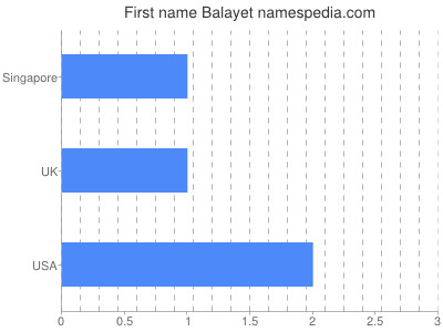 Given name Balayet