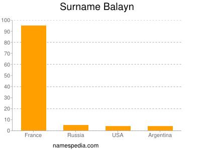 Surname Balayn