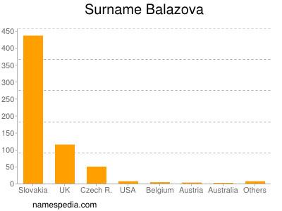 Surname Balazova