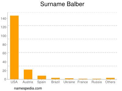 Surname Balber