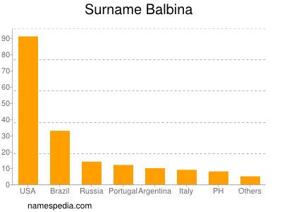Surname Balbina
