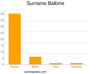 Surname Balbine
