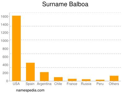 Familiennamen Balboa