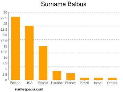 Surname Balbus