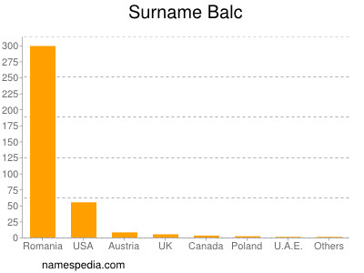 Surname Balc