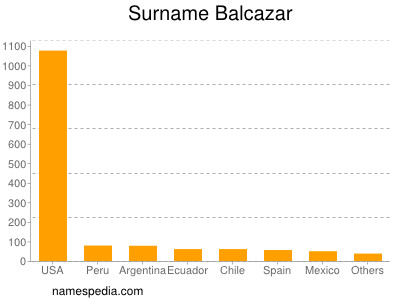 nom Balcazar