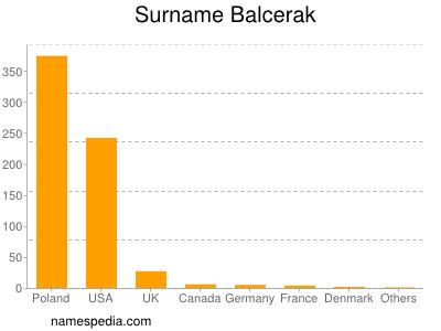 Surname Balcerak