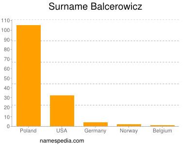 Surname Balcerowicz