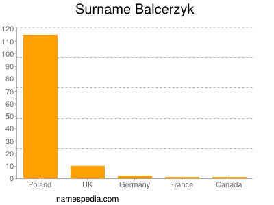 Surname Balcerzyk