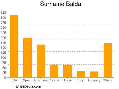 Surname Balda