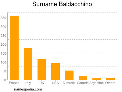 Familiennamen Baldacchino