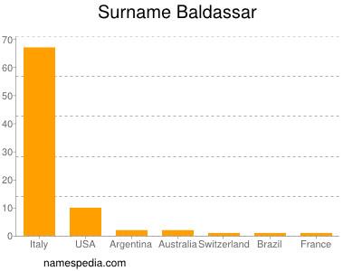 Surname Baldassar