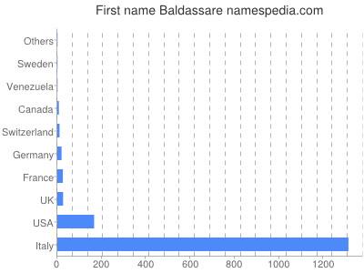 Given name Baldassare