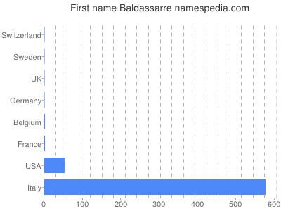 Given name Baldassarre