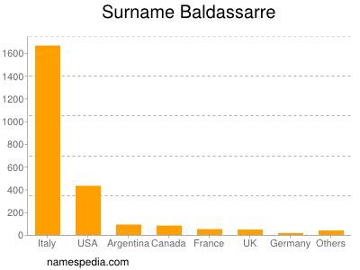 Surname Baldassarre