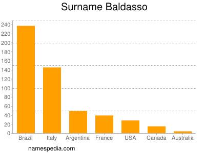 Surname Baldasso