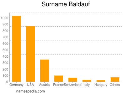 Surname Baldauf
