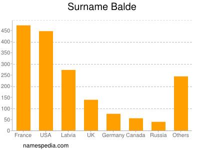 Surname Balde