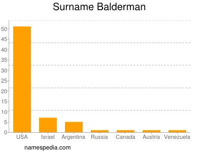 Surname Balderman